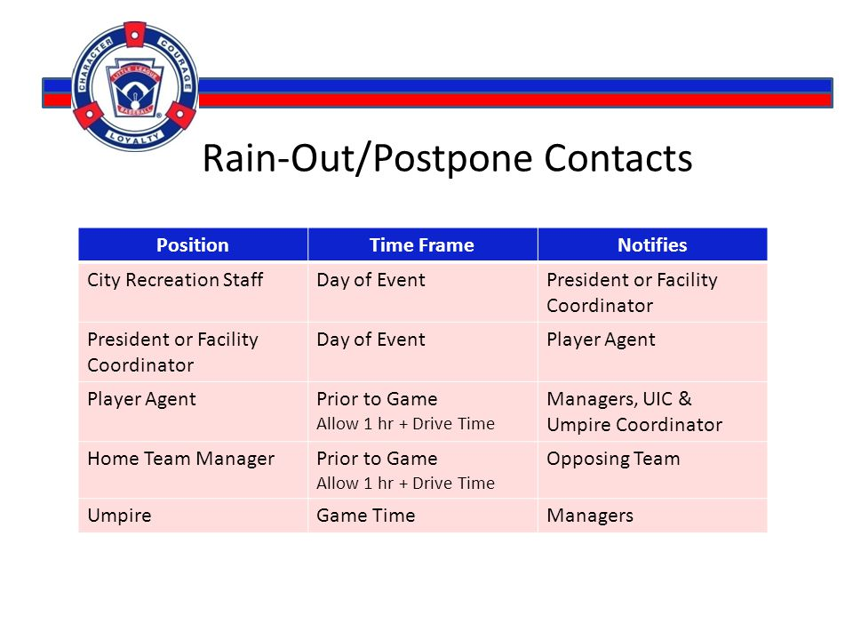 Rain-Out/Postpone Contacts PositionTime FrameNotifies City Recreation StaffDay of EventPresident or Facility Coordinator Day of EventPlayer Agent Prio