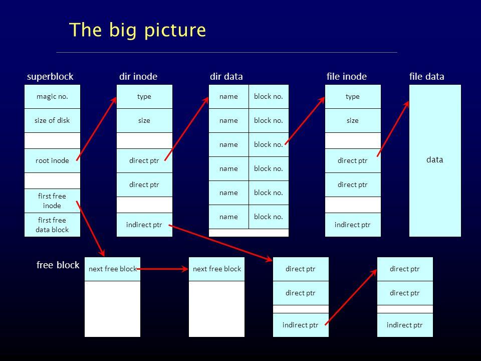 The big picture superblock magic no.