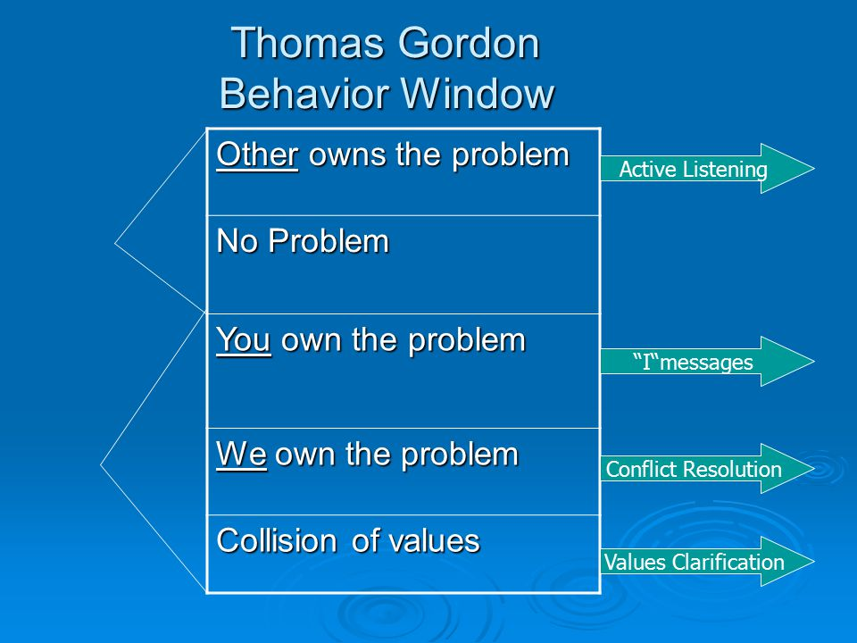 Thomas Gordon Behavior Window Other owns the problem No Problem You own the problem We own the problem Collision of values Active Listening Conflict Resolution I messages Values Clarification