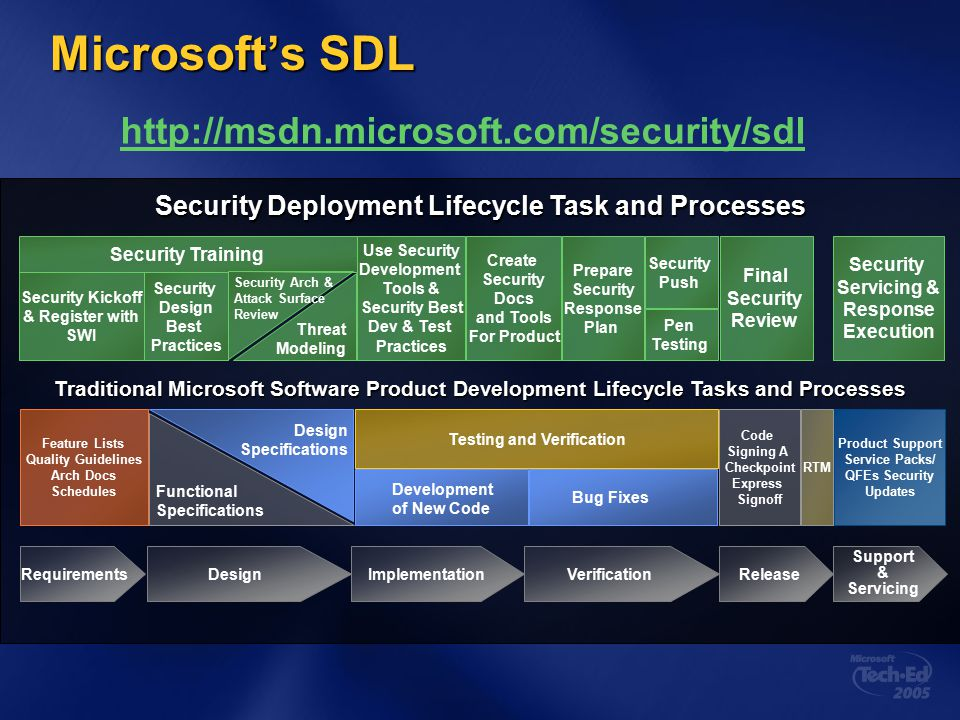 Microsoft's SDL http://msdn.microsoft.com/security/sdl Security Training Security Kickoff & Register with SWI Security Design Best Practices Security Arch & Attack Surface Review Use Security Development Tools & Security Best Dev & Test Practices Create Security Docs and Tools For Product Prepare Security Response Plan Security Push Pen Testing Final Security Review Security Servicing & Response Execution Feature Lists Quality Guidelines Arch Docs Schedules Design Specifications Testing and Verification Development of New Code Bug Fixes Code Signing A Checkpoint Express Signoff RTM Product Support Service Packs/ QFEs Security Updates RequirementsDesignImplementationVerificationRelease Support & Servicing Threat Modeling Functional Specifications Security Deployment Lifecycle Task and Processes Traditional Microsoft Software Product Development Lifecycle Tasks and Processes