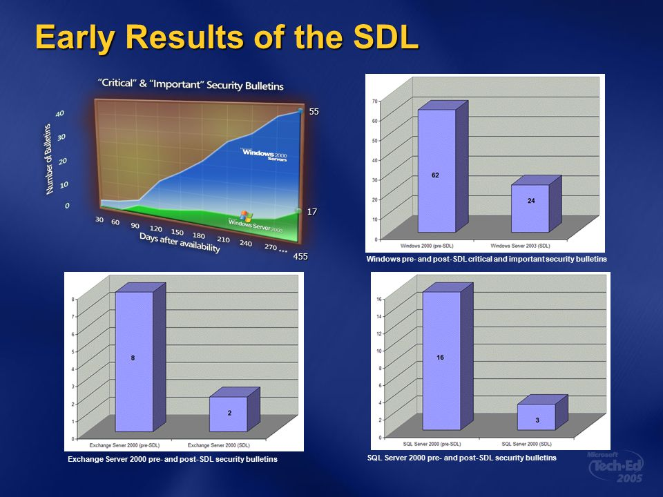 Early Results of the SDL Windows pre- and post-SDL critical and important security bulletins SQL Server 2000 pre- and post-SDL security bulletins Exchange Server 2000 pre- and post-SDL security bulletins 55 17 455