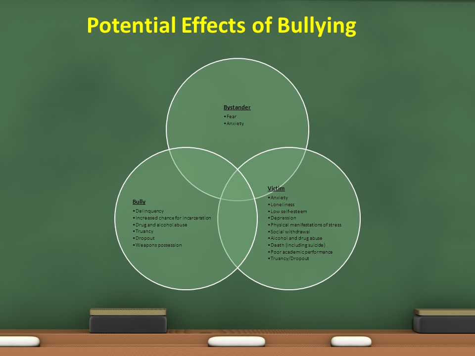 Potential Effects of Bullying Bystander Fear Anxiety Victim Anxiety Loneliness Low self-esteem Depression Physical manifestations of stress Social wit