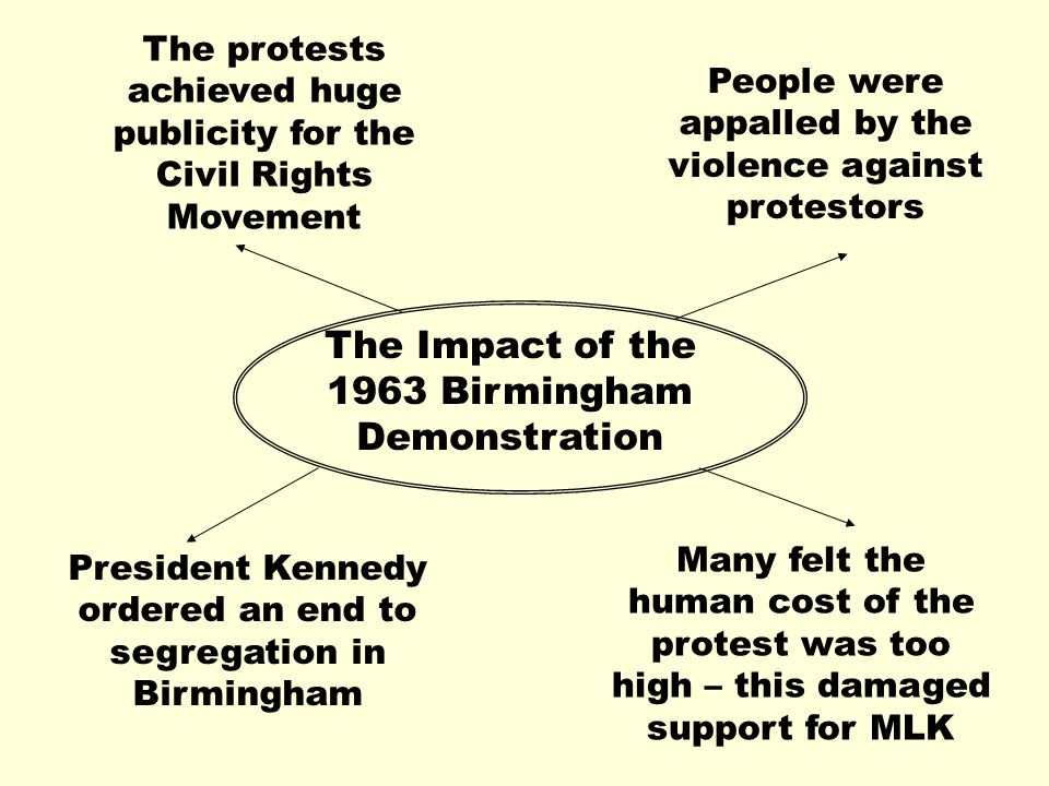 The Impact of the 1963 Birmingham Demonstration The protests achieved huge publicity for the Civil Rights Movement People were appalled by the violence against protestors President Kennedy ordered an end to segregation in Birmingham Many felt the human cost of the protest was too high – this damaged support for MLK