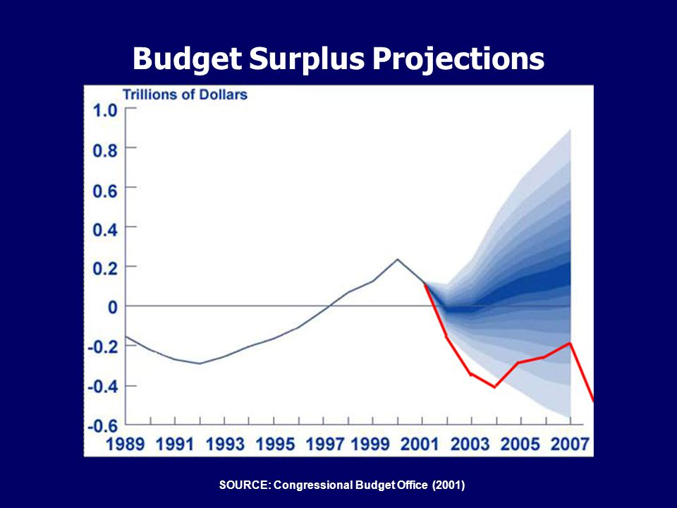 Budget Surplus Projections SOURCE: Congressional Budget Office (2001)