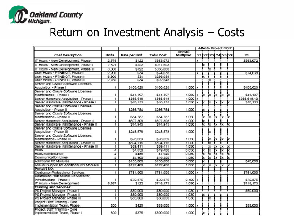Return on Investment Analysis – Costs  See attached spreadsheet