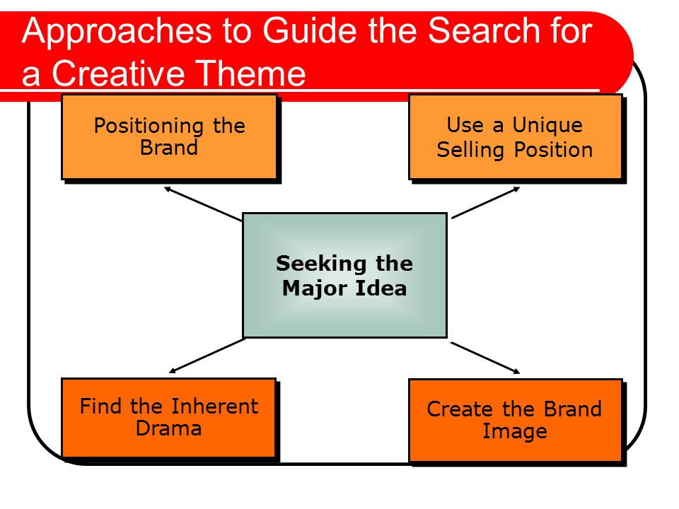 Approaches to Guide the Search for a Creative Theme Positioning the Brand Use a Unique Selling Position Use a Unique Selling Position Create the Brand Image Find the Inherent Drama Seeking the Major Idea
