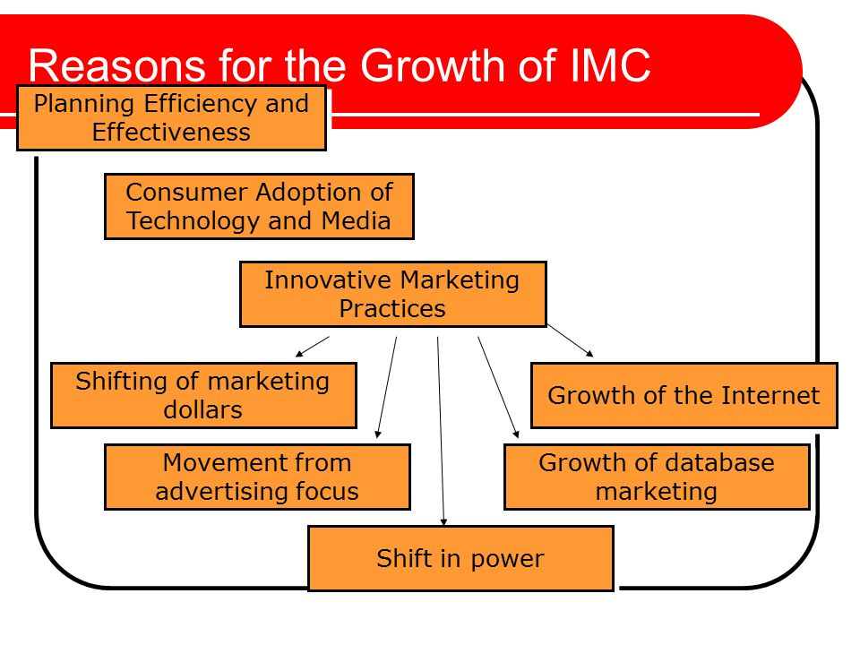 Reasons for the Growth of IMC Planning Efficiency and Effectiveness Consumer Adoption of Technology and Media Innovative Marketing Practices Growth of the Internet Growth of database marketing Shift in power Movement from advertising focus Shifting of marketing dollars