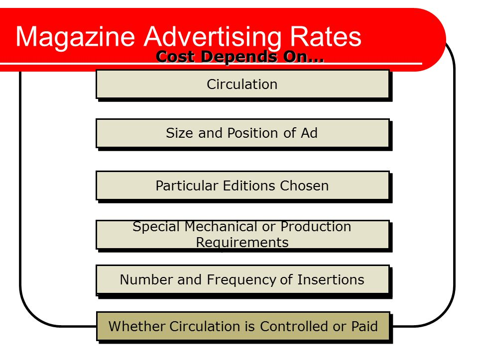 Magazine Advertising Rates Circulation Size and Position of Ad Particular Editions Chosen Special Mechanical or Production Requirements Number and Frequency of Insertions Whether Circulation is Controlled or Paid Number and Frequency of Insertions Special Mechanical or Production Requirements Particular Editions Chosen Size and Position of Ad Circulation Cost Depends On…