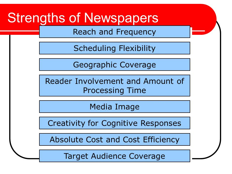 Strengths of Newspapers Geographic Coverage Reader Involvement and Amount of Processing Time Creativity for Cognitive Responses Media Image Scheduling Flexibility Reach and Frequency Absolute Cost and Cost Efficiency Target Audience Coverage