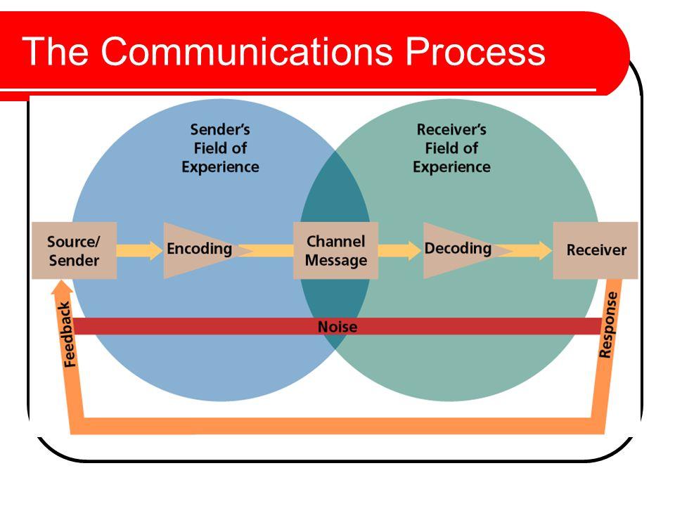 Alternative Response Hierarchies