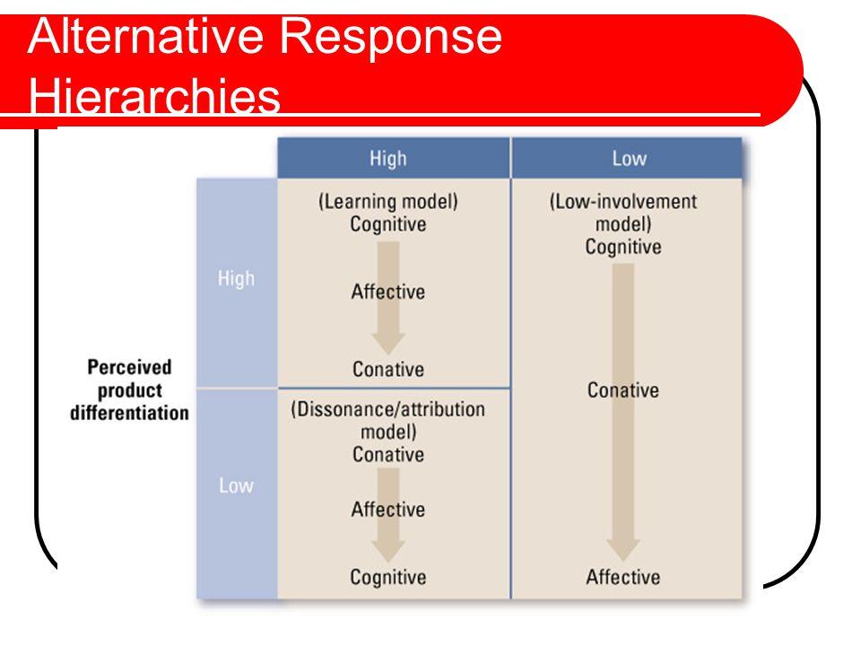 Marketing Versus Communications Objectives Vs.