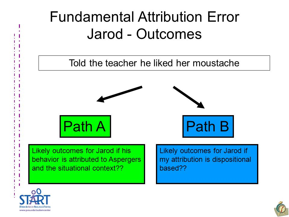Fundamental Attribution Error Jarod - Outcomes Path APath B Likely outcomes for Jarod if his behavior is attributed to Aspergers and the situational c