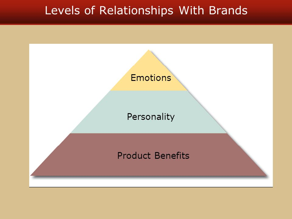 Levels of Relationships With Brands Emotions Personality Product Benefits