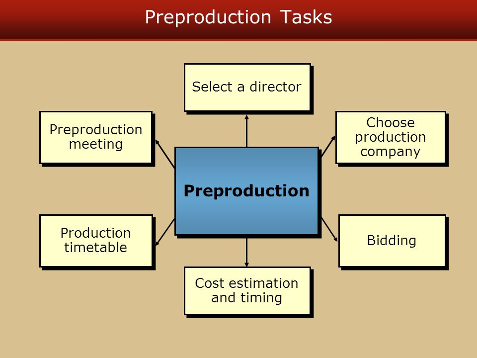 Preproduction Tasks Select a director Cost estimation and timing Choose production company Bidding Preproduction meeting Production timetable Preproduction