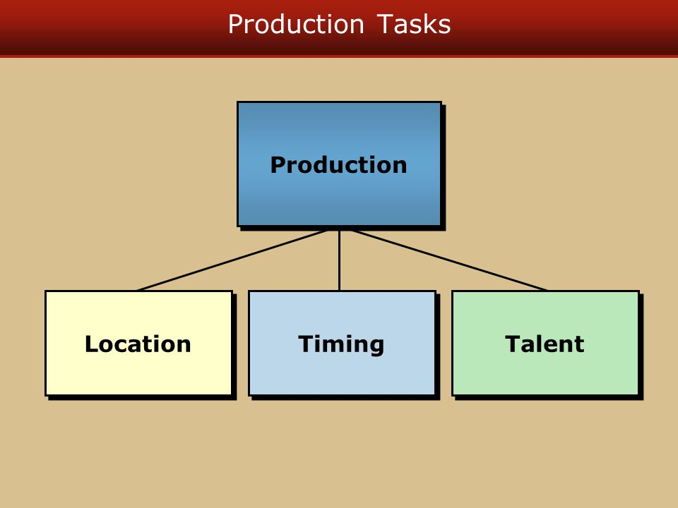 Production Tasks Location Timing Talent Production
