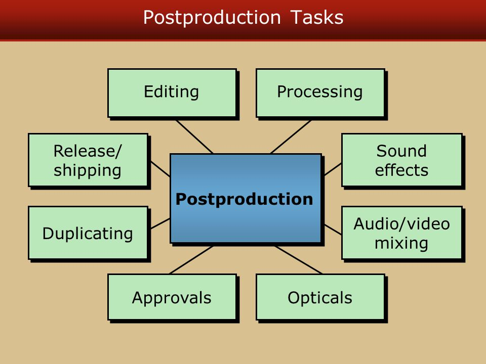 Postproduction Tasks Editing Processing Sound effects Audio/video mixing Opticals Approvals Duplicating Release/ shipping Postproduction