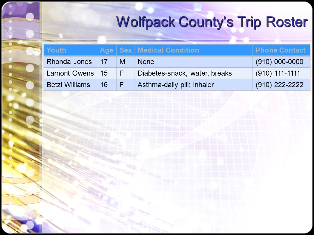 Wolfpack County's Trip Roster YouthAgeSexMedical ConditionPhone Contact Rhonda Jones17MNone(910) 000-0000 Lamont Owens15FDiabetes-snack, water, breaks(910) 111-1111 Betzi Williams16FAsthma-daily pill; inhaler(910) 222-2222