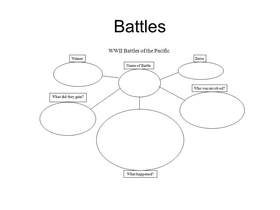 Battles Name of Battle WinnerDates Who was involved.
