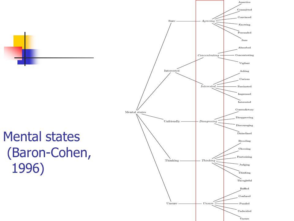 (b)(c)(d)(b)(c)(d) 18 Mental states (Baron-Cohen, 1996)