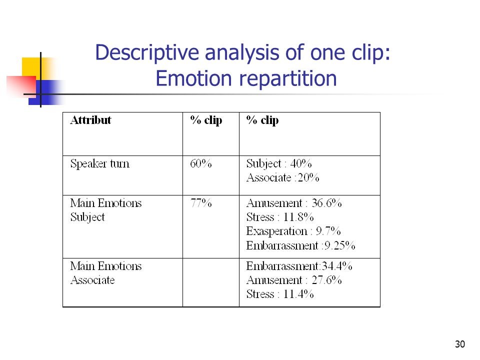 (b)(c)(d)(b)(c)(d) 30 Descriptive analysis of one clip: Emotion repartition
