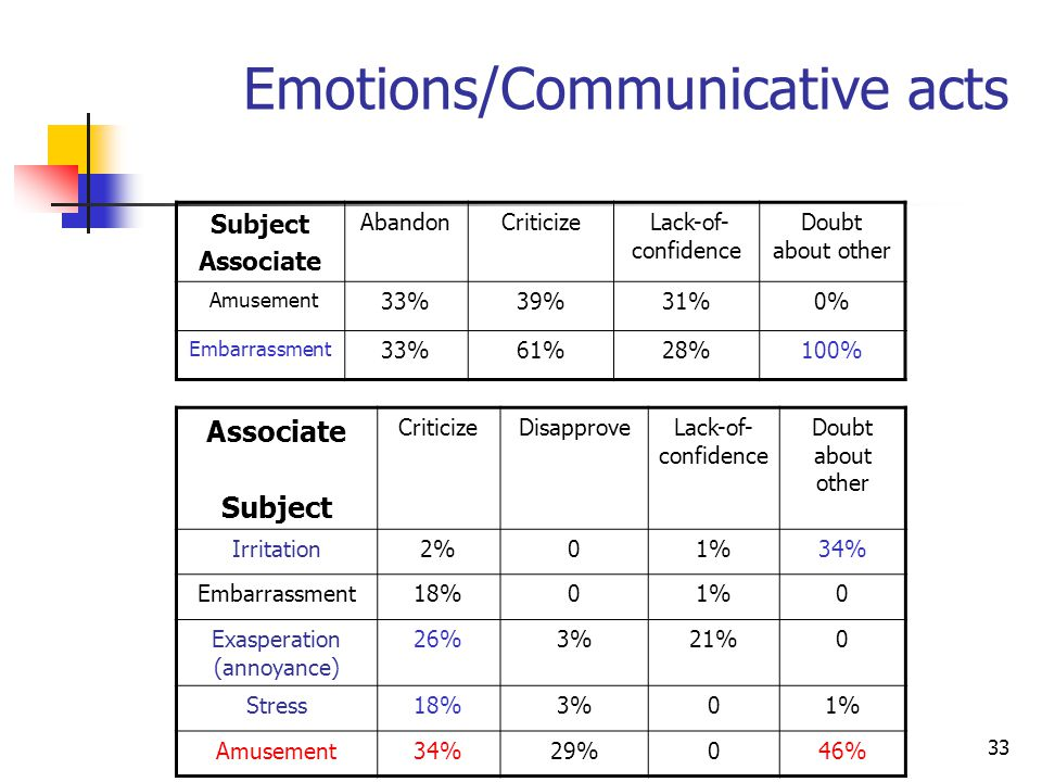 (b)(c)(d)(b)(c)(d) 33 Subject Associate AbandonCriticize Lack-of- confidence Doubt about other Amusement 33%39%31%0% Embarrassment 33%61%28%100% Emotions/Communicative acts Associate Subject CriticizeDisapproveLack-of- confidence Doubt about other Irritation2%01%34% Embarrassment18%01%0 Exasperation (annoyance) 26%3%21%0 Stress18%3%01% Amusement34%29%046%