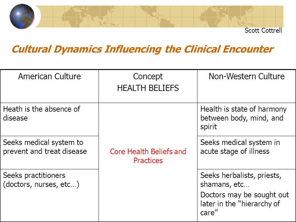 Cultural Dynamics Influencing the Clinical Encounter American CultureConcept HEALTH BELIEFS Non-Western Culture Heath is the absence of disease Core H
