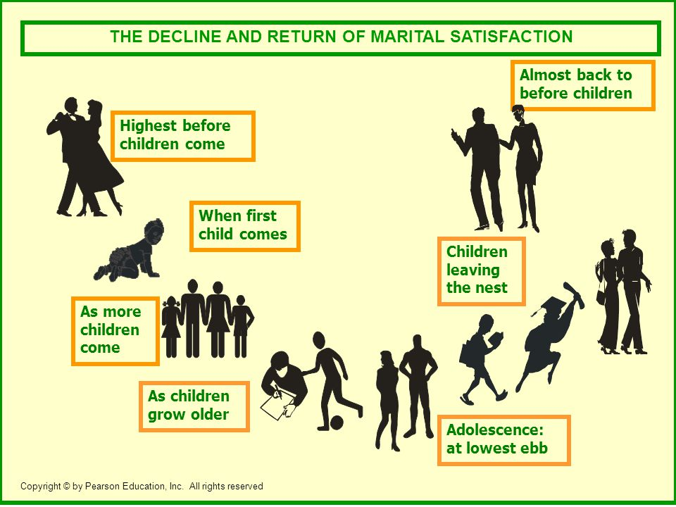 THE DECLINE AND RETURN OF MARITAL SATISFACTION Highest before children come When first child comes As more children come As children grow older Adolescence: at lowest ebb Almost back to before children Children leaving the nest Copyright © by Pearson Education, Inc.