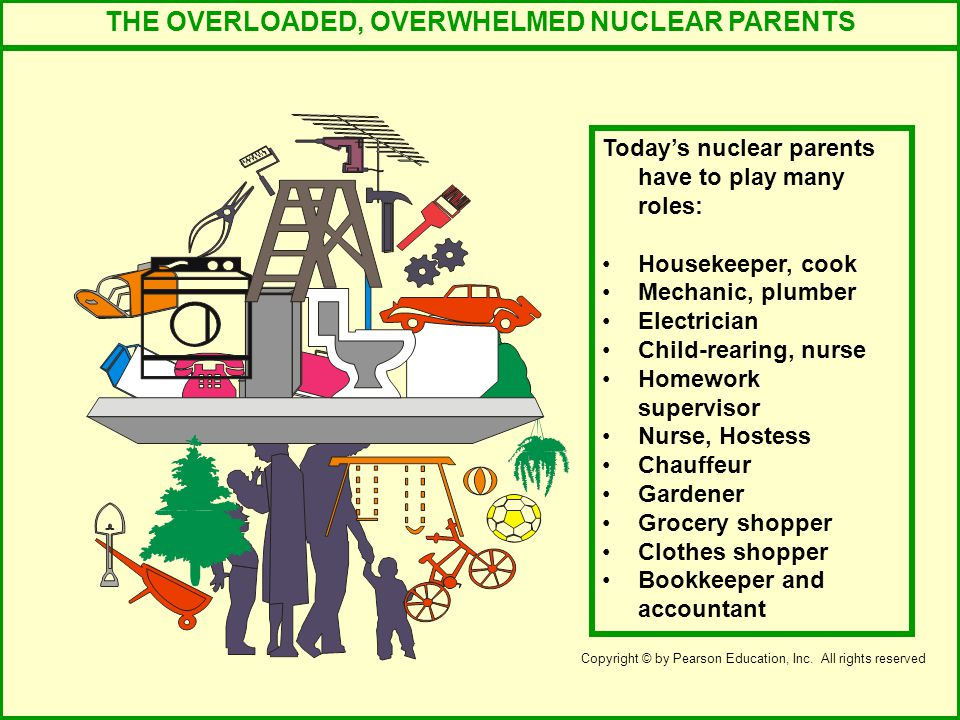 THE OVERLOADED, OVERWHELMED NUCLEAR PARENTS Today's nuclear parents have to play many roles: Housekeeper, cook Mechanic, plumber Electrician Child-rearing, nurse Homework supervisor Nurse, Hostess Chauffeur Gardener Grocery shopper Clothes shopper Bookkeeper and accountant Copyright © by Pearson Education, Inc.