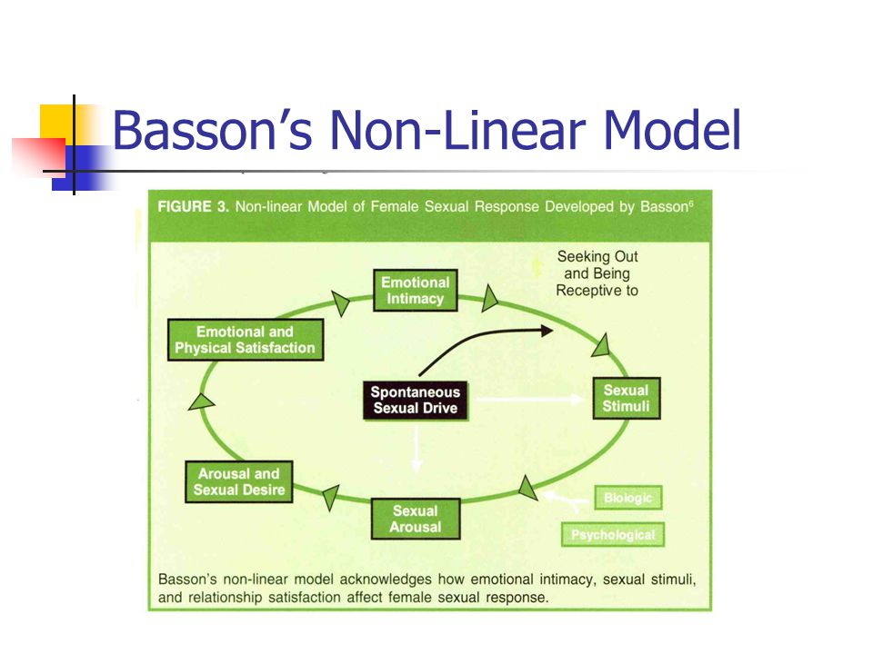 Basson's Non-Linear Model
