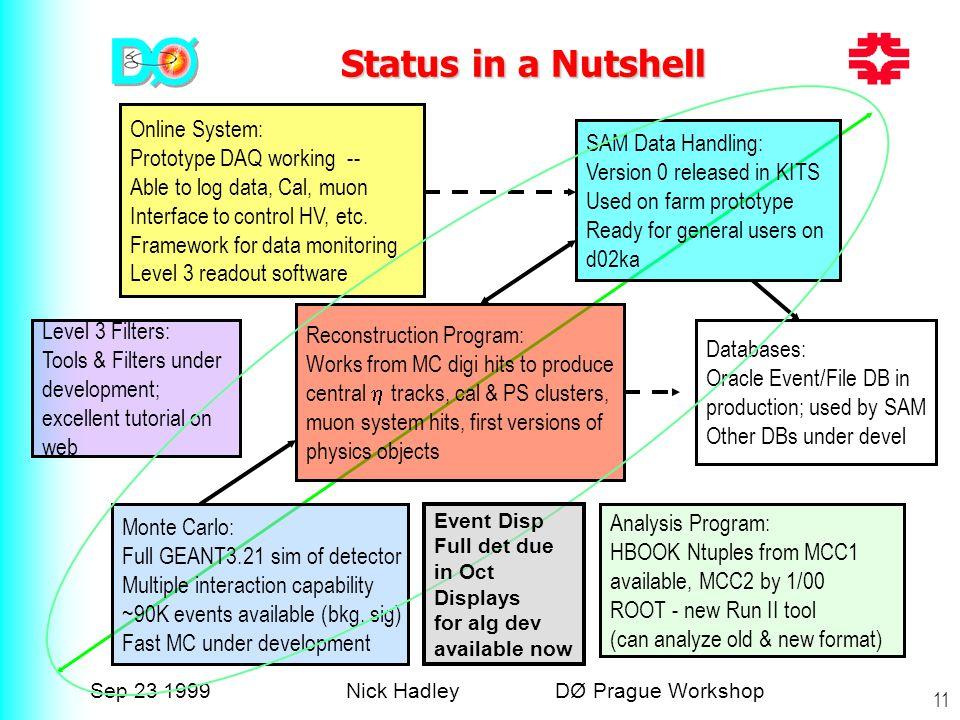 Sep 23 1999Nick Hadley DØ Prague Workshop 11 Status in a Nutshell SAM Data Handling: Version 0 released in KITS Used on farm prototype Ready for gener
