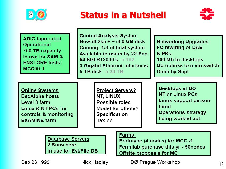 Sep 23 1999Nick Hadley DØ Prague Workshop 12 Status in a Nutshell ADIC tape robot Operational 750 TB capacity In use for SAM & ENSTORE tests; MCC99-1 Central Analysis System Now:d02ka + ~ 500 GB disk Coming: 1/3 of final system Available to users by 22-Sep 64 SGI R12000's  192 3 Gigabit Ethernet Interfaces 5 TB disk  30 TB Online Systems DecAlpha hosts Level 3 farm Linux & NT PCs for controls & monitoring EXAMINE farm Networking Upgrades FC rewiring of DAB & PKs 100 Mb to desktops Gb uplinks to main switch Done by Sept Desktops at DØ NT or Linux PCs Linux support person hired Operations strategy being worked out Project Servers.