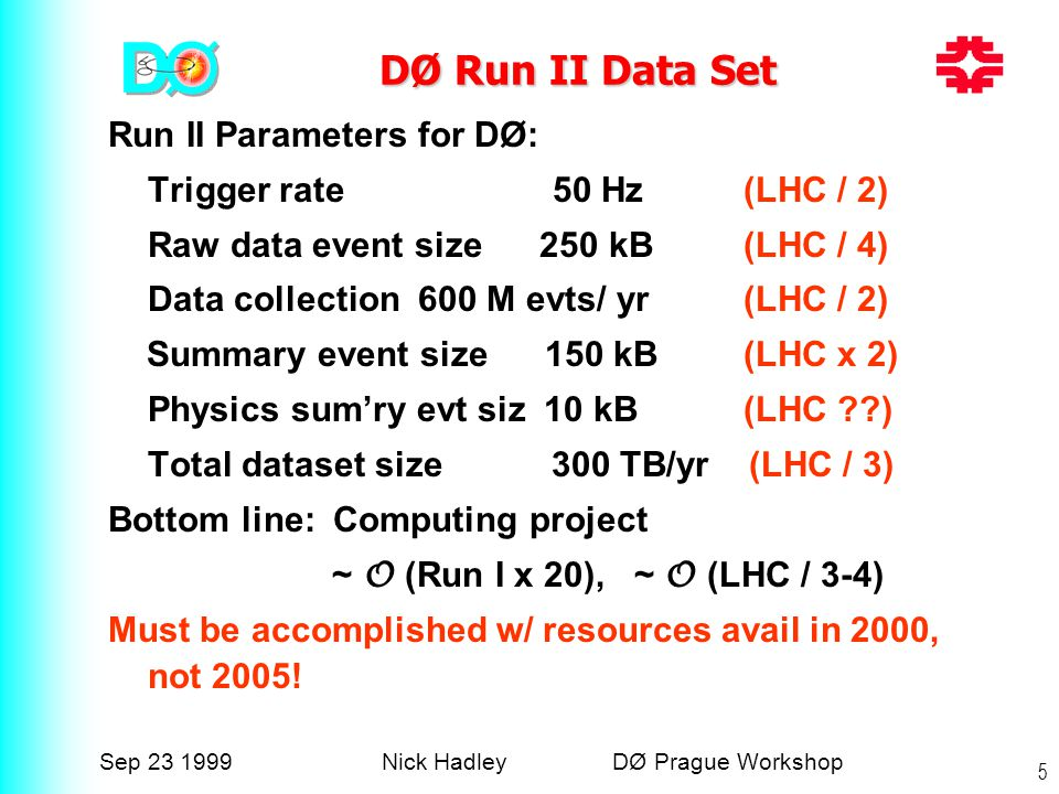 Sep 23 1999Nick Hadley DØ Prague Workshop 5 DØ Run II Data Set Run II Parameters for DØ: Trigger rate 50 Hz (LHC / 2) Raw data event size 250 kB (LHC