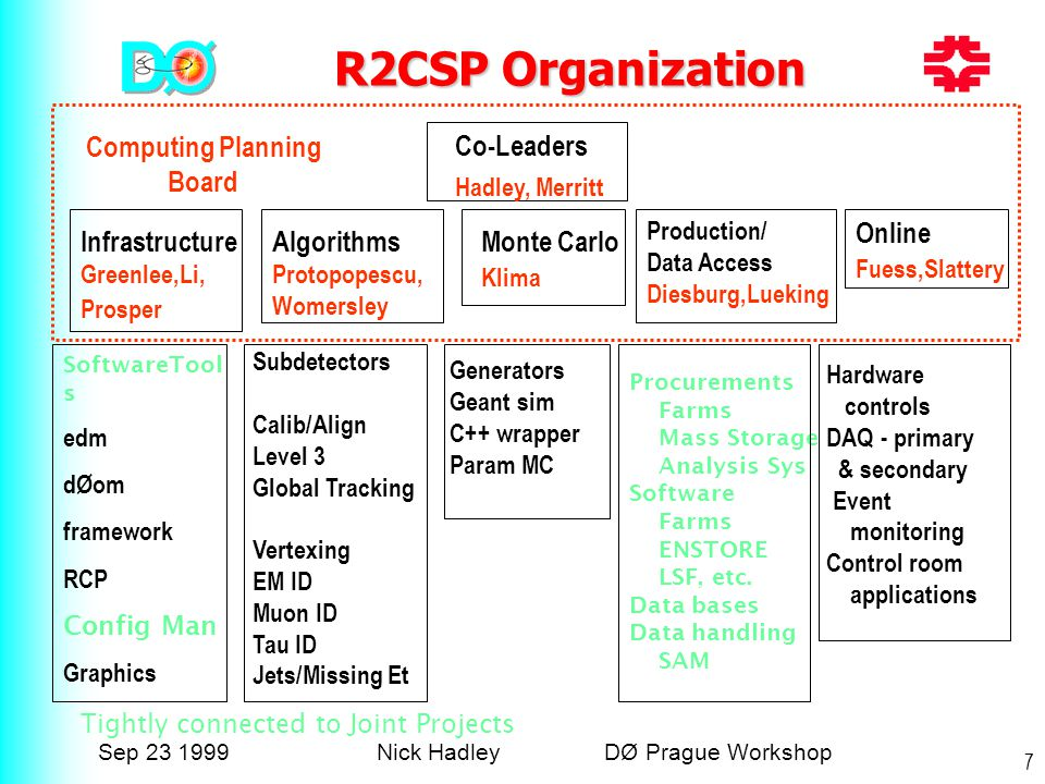 Sep 23 1999Nick Hadley DØ Prague Workshop 7 R2CSP Organization Co-Leaders Hadley, Merritt Infrastructure Greenlee,Li, Prosper Algorithms Protopopescu, Womersley Monte Carlo Klima Production/ Data Access Diesburg,Lueking Online Fuess,Slattery Computing Planning Board Tightly connected to Joint Projects SoftwareTool s edm dØom framework RCP Config Man Graphics Subdetectors Calib/Align Level 3 Global Tracking Vertexing EM ID Muon ID Tau ID Jets/Missing Et Generators Geant sim C++ wrapper Param MC Procurements Farms Mass Storage Analysis Sys Software Farms ENSTORE LSF, etc.