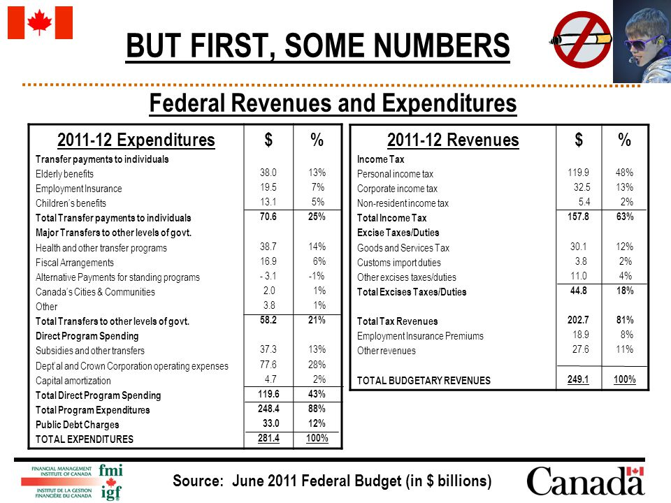 BUT FIRST, SOME NUMBERS Federal Expenditures ($70.6 B) ($37.3 B) ($77.6 B) ($33.0 B) ($58.2 B)