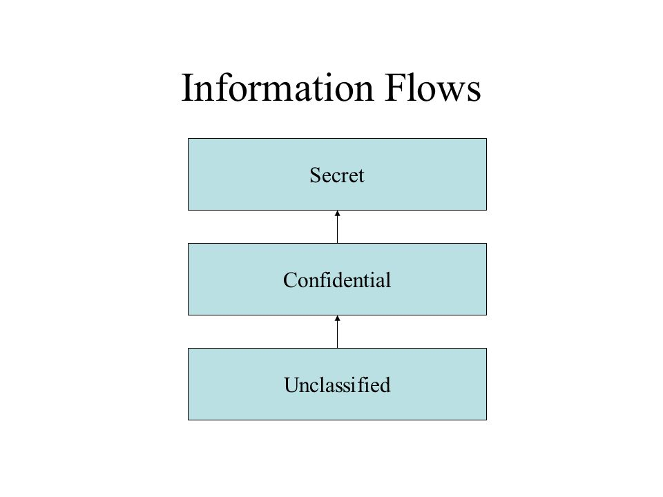 Information Flows Secret Confidential Unclassified