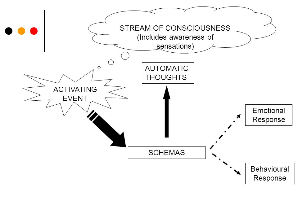 STREAM OF CONSCIOUSNESS (Includes awareness of sensations) ACTIVATING EVENT SCHEMAS AUTOMATIC THOUGHTS Emotional Response Behavioural Response