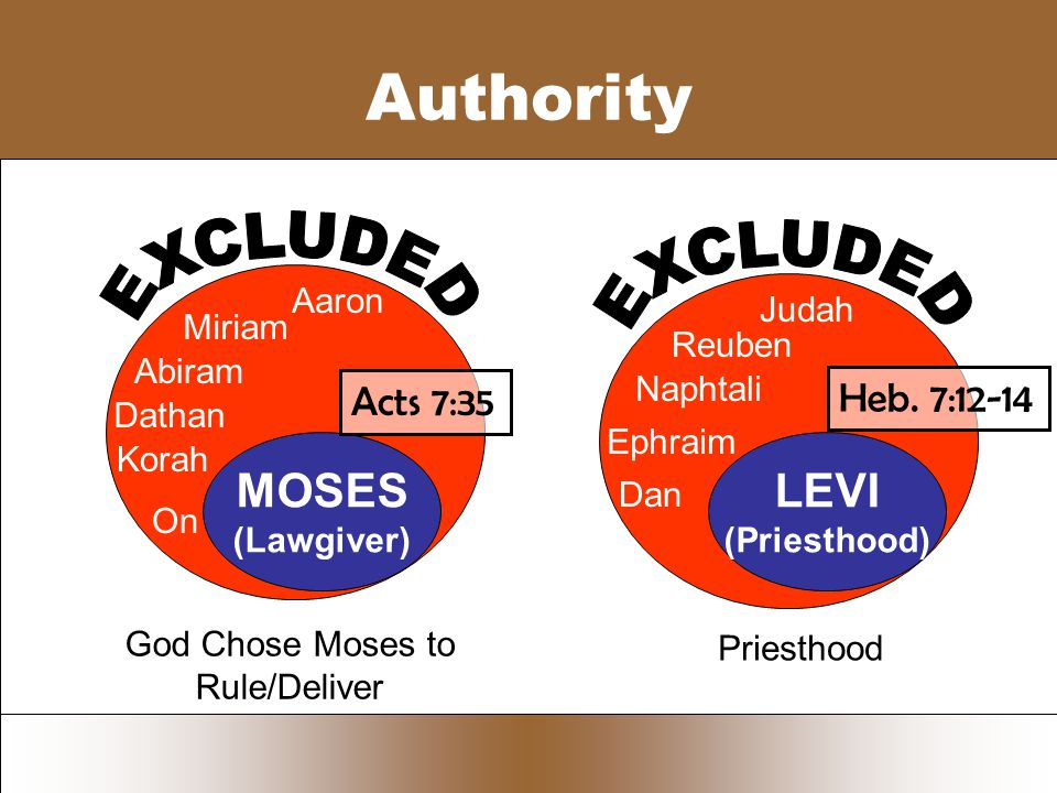 Authority MOSES (Lawgiver) God Chose Moses to Rule/Deliver Dathan Miriam Korah Abiram On Aaron LEVI (Priesthood) Ephraim Judah Dan Naphtali Reuben Priesthood Heb.