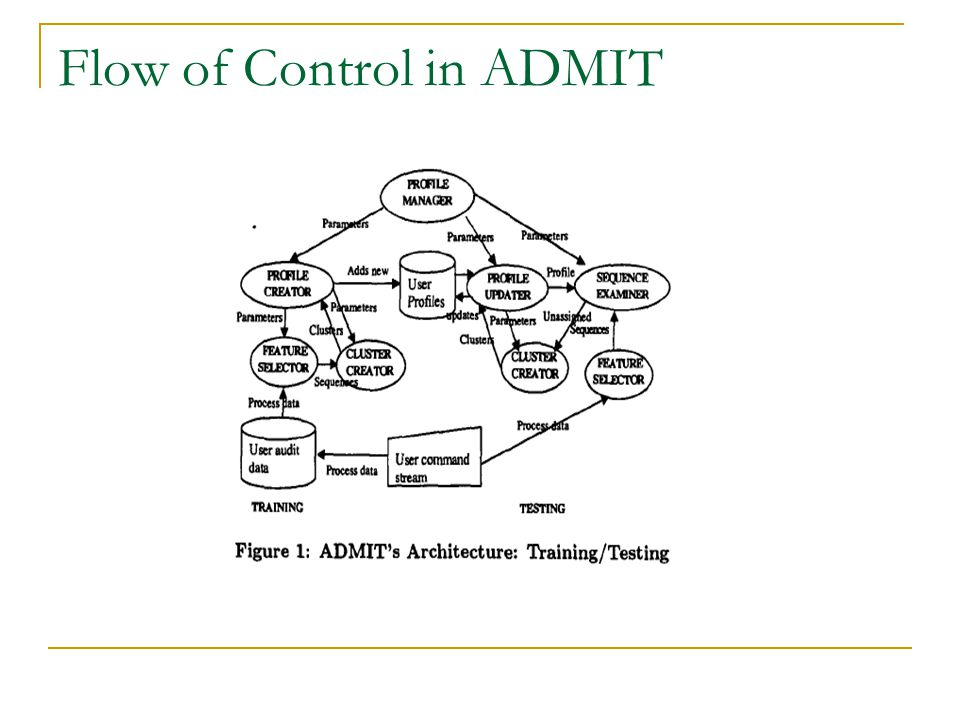 Flow of Control in ADMIT