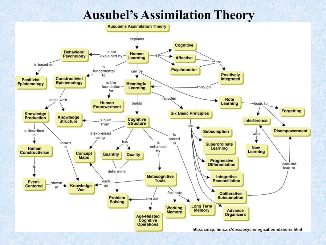 Ausubel's Assimilation Theory http://cmap.ihmc.us/docs/psychologicalfoundations.html
