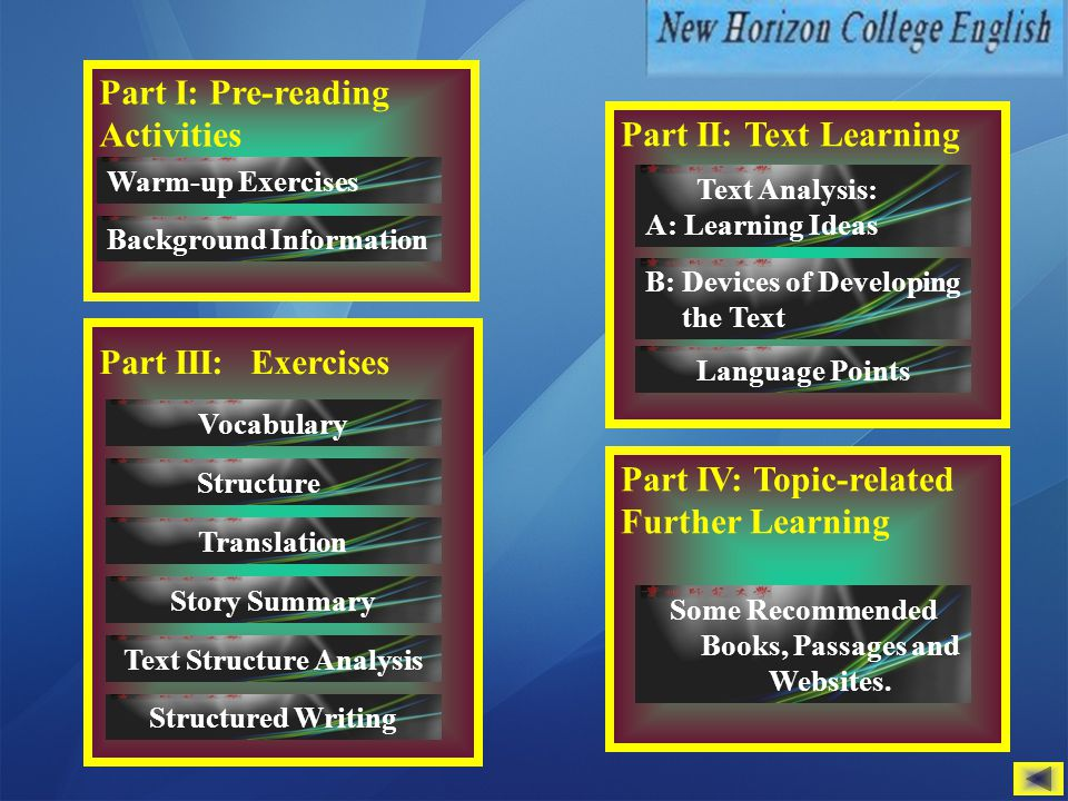 Part IV: Topic-related Further Learning Part III: Exercises Part I: Pre-reading Activities Background Information Vocabulary Part II: Text Learning Text Analysis: A: Learning Ideas Language Points Some Recommended Books, Passages and Websites.