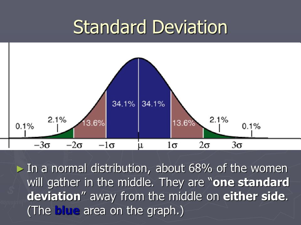 "Standard Deviation ► In a normal distribution, about 68% of the women will gather in the middle. They are ""one standard deviation"" away from the middl"