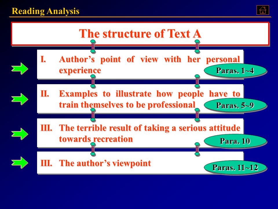 Reading Analysis Look at the following chart about this argumentative writing.