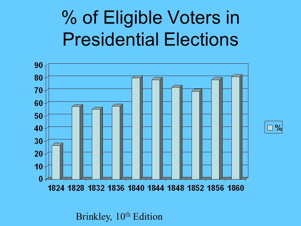 % of Eligible Voters in Presidential Elections Brinkley, 10 th Edition
