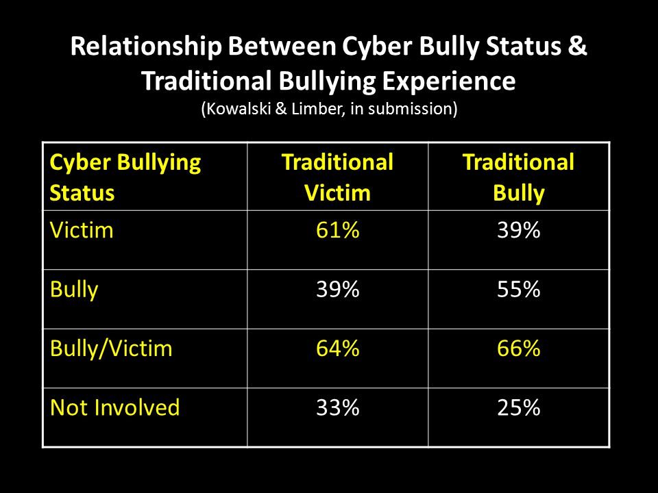 Relationship Between Cyber Bully Status & Traditional Bullying Experience (Kowalski & Limber, in submission) Cyber Bullying Status Traditional Victim Traditional Bully Victim61%39% Bully39%55% Bully/Victim64%66% Not Involved 33%25%