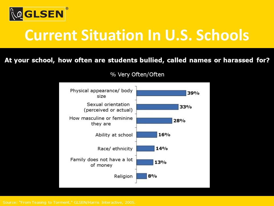 "At your school, how often are students bullied, called names or harassed for? % Very Often/Often Source: ""From Teasing to Torment,"" GLSEN/Harris Inter"