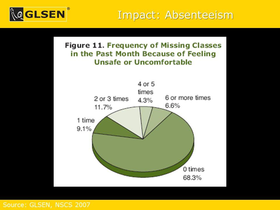 Impact: Absenteeism Source: GLSEN, NSCS 2007