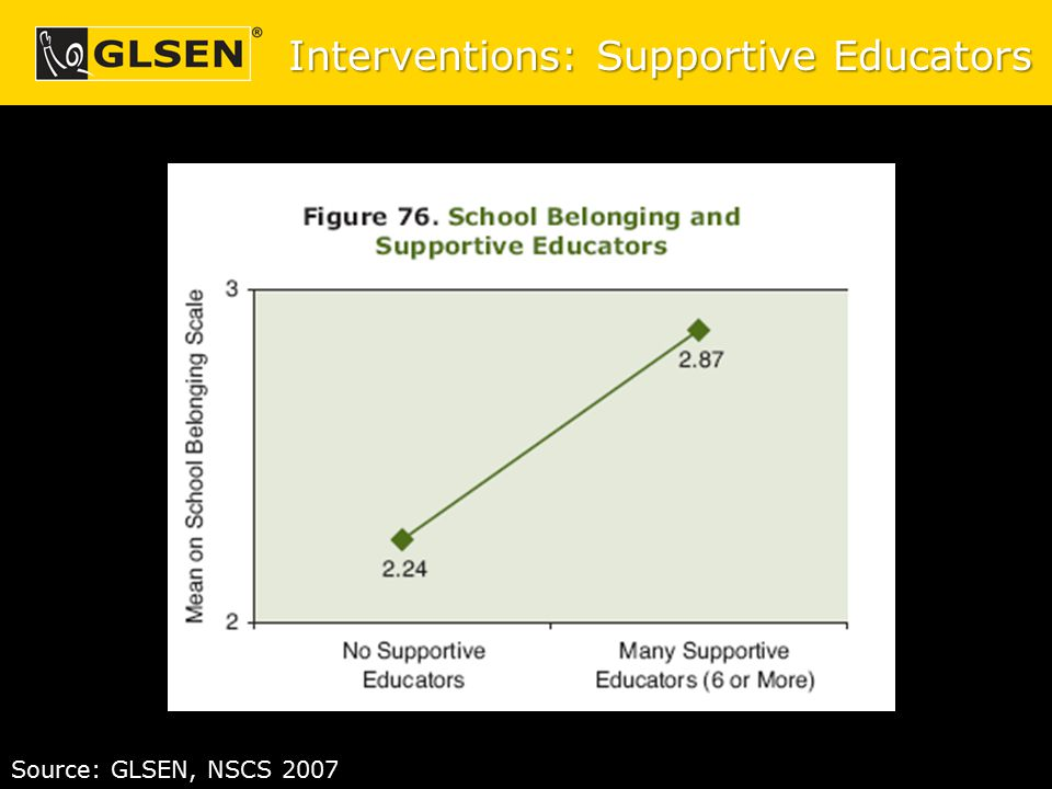 Interventions: Supportive Educators Source: GLSEN, NSCS 2007