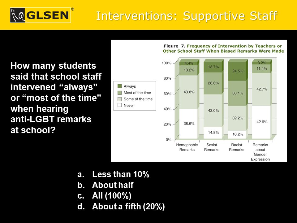 "How many students said that school staff intervened ""always"" or ""most of the time"" when hearing anti-LGBT remarks at school? a.Less than 10% b.About h"