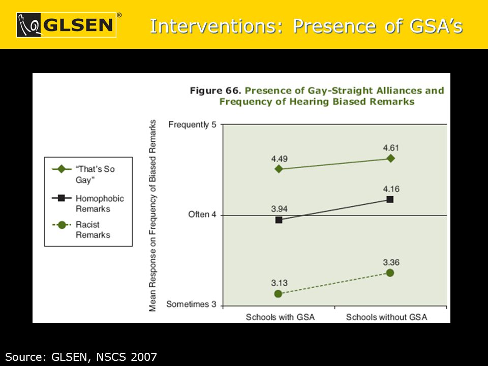 Interventions: Presence of GSA's Source: GLSEN, NSCS 2007