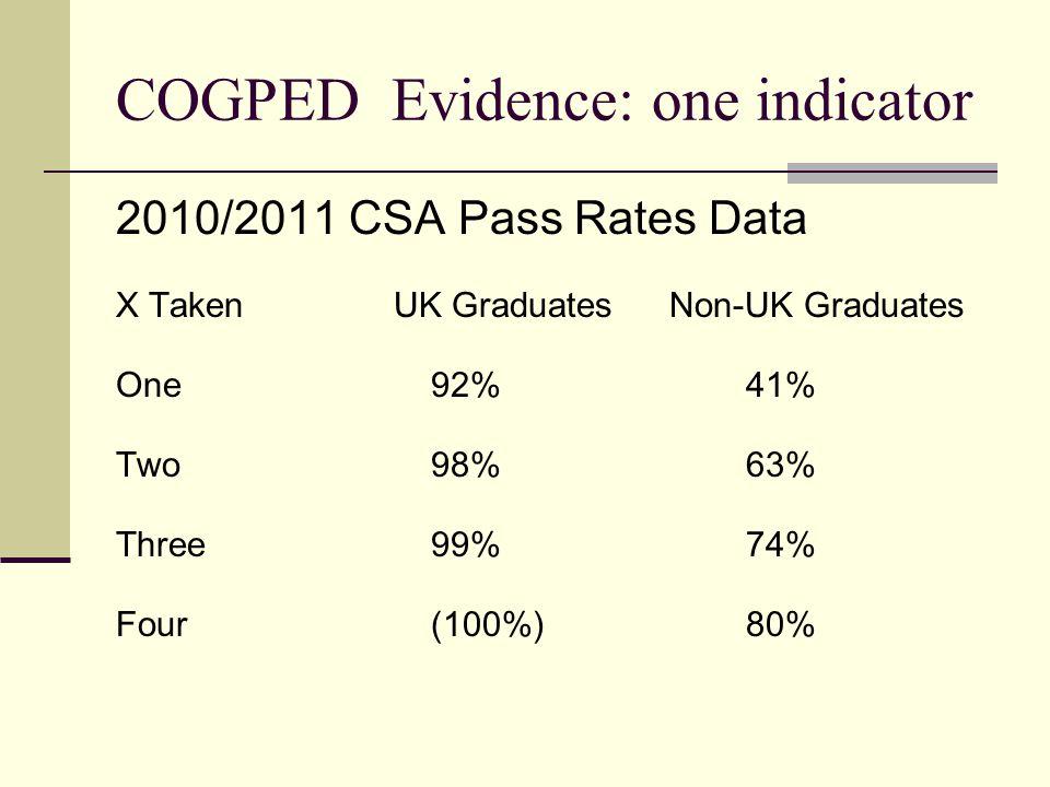 COGPED Evidence: one indicator 2010/2011 CSA Pass Rates Data X Taken UK Graduates Non-UK Graduates One92%41% Two98%63% Three99%74% Four(100%)80%